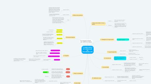 Mind Map: CLASIFICACIÓN DE LENGUAJES DE PROGRAMACIÓN