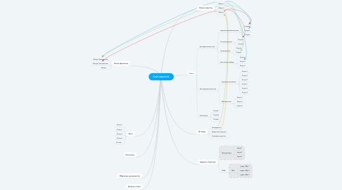 Mind Map: Газобетонный блок / Газоблок