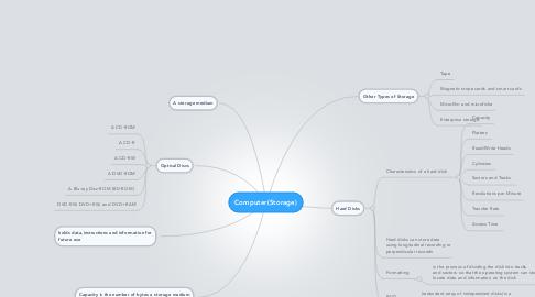 Mind Map: Computer(Storage)