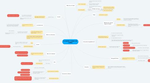 Mind Map: EL HURTO Y ROBO DE  CARGA
