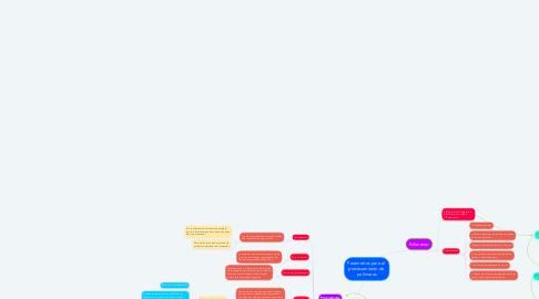 Mind Map: Parámetros para el  procesamiento de  polímeros
