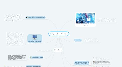 Mind Map: Seguridad Informatica