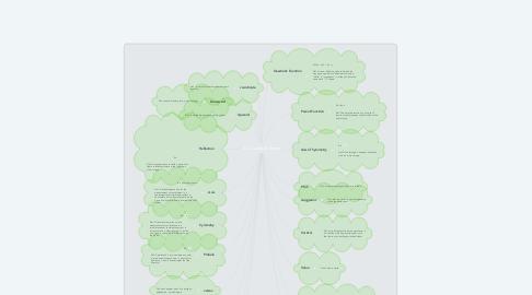Mind Map: 21 Quadratic Terms