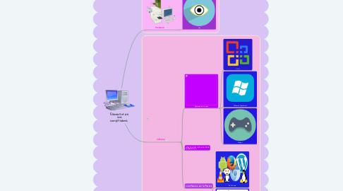 Mind Map: Elementos de una computadora.