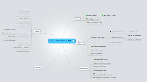 Mind Map: FDC - Normal. Infra de Rede