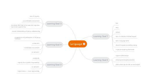 Mind Map: Language