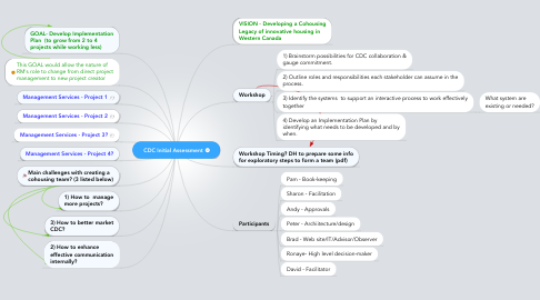 Mind Map: CDC Initial Assessment