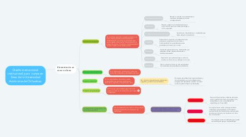 Mind Map: Diseño instruccional institucional para  cursos en línea de la Universidad Autónoma de Chihuahua.