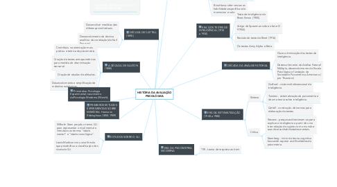 Mind Map: HISTÓRIA DA AVALIAÇÃO PSICOLÓGICA