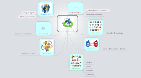 Mind Map: Caracteristicas tic