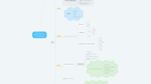Mind Map: Conocimiento científico  UNAD - Por: Julie  Bermúdez