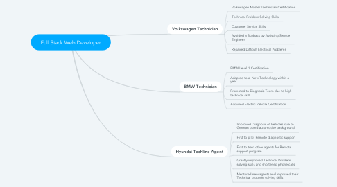 Mind Map: Full Stack Web Developer