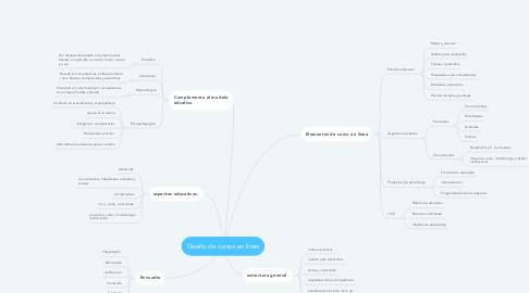 Mind Map: Diseño de cursos en línea