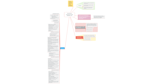 Mind Map: PROCESOS COGNOSCITIVOS 403003A_474