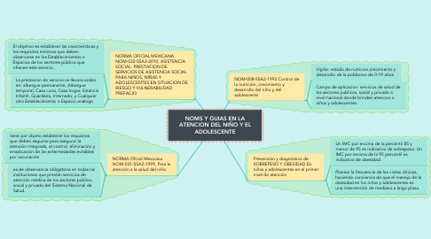 Mind Map: NOMS Y GUIAS EN LA ATENCION DEL NIÑO Y EL ADOLESCENTE