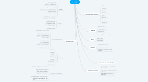 Mind Map: Selling