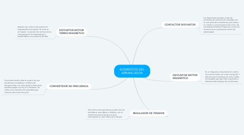 Mind Map: ELEMENTOS DEL ARRANCADOR