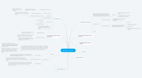 Mind Map: Mercado de Capitales