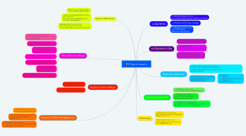 Mind Map: Type of research