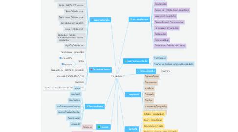 Mind Map: 52 โรคติดต่อ