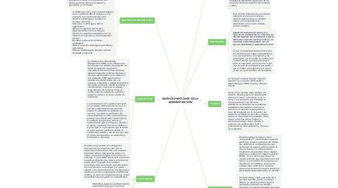 Mind Map: NUEVOS ENFOQUES DE LA ADMINISTRACIÓN