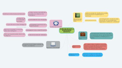 Mind Map: ETAPAS DE INICIO DE LA INVESTIGACION ESTADISTICA