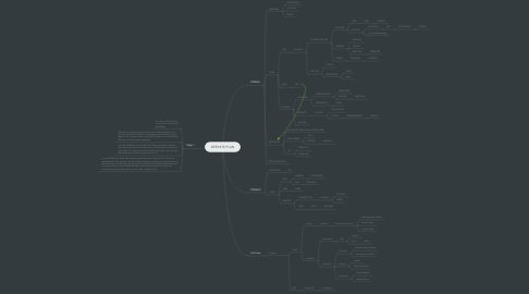 Mind Map: DEFINITE PLAN