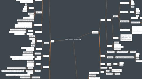 Mind Map: Heartfull Mind - Businessplan