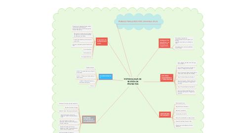 Mind Map: METODOLOGí DE GESTIÓN DE PROYECTOS
