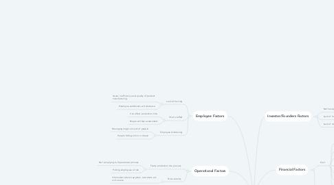 Mind Map: Identifying Internal Risks for IceBreaker
