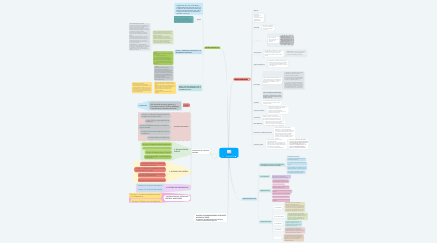 Mind Map: DECRETOS
