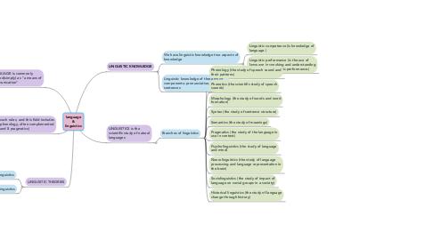 Mind Map: language & linguistics