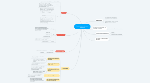 Mind Map: Developing a culture of questions
