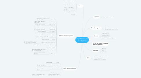 Mind Map: Importancia de la investigación