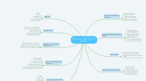 """Mind Map: Вебинар на тему """"Бизнес с Китаем"""""""