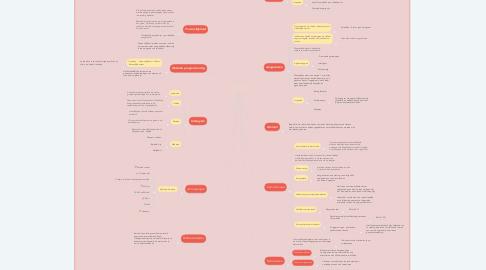 Mind Map: Cultuur