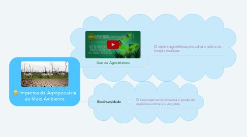 Mind Map: Impactos da Agropecuária ao Meio Ambiente