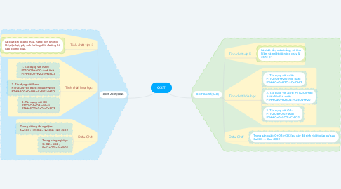 Mind Map: OXIT