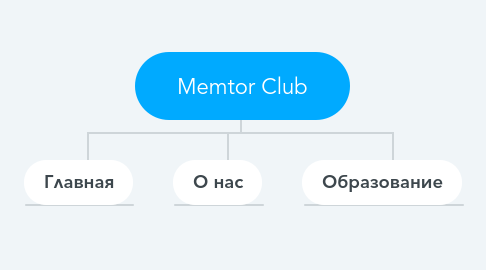 Mind Map: Memtor Club