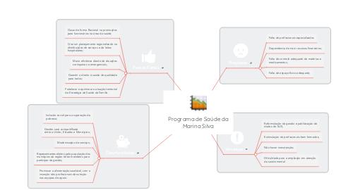 Mind Map: Programa de Saúde da Marina Silva