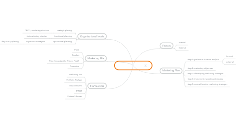 Mind Map: Business Planing