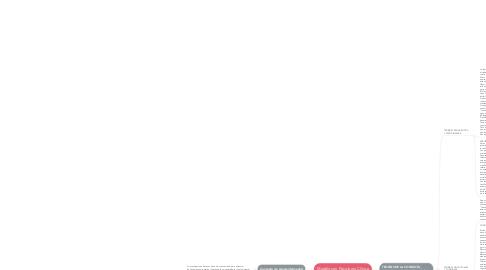 Mind Map: Modelos en Psicología Clínica
