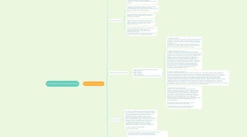 Mind Map: Investigación en Psicología Clínica