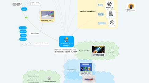 Mind Map: PROPIEDADES DE LOS MATERIALES