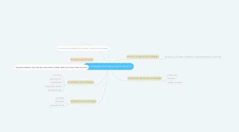 Mind Map: La andragogia como ciencia de la educación