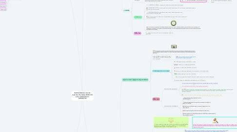 Mind Map: MARIA FABIOLA ULLOA V-24.354.756 SAIAA DERECHO CIVIL CONTRATOS Y GARANTIAS