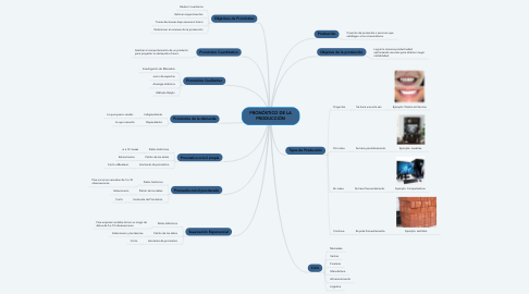 Mind Map: PRONÓSTICO DE LA PRODUCCIÓN