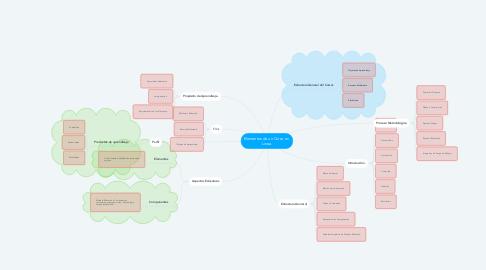 Mind Map: Elementos de un Curso en  Linea.