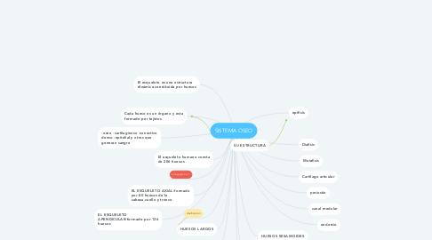 Mind Map: SISTEMA ÓSEO