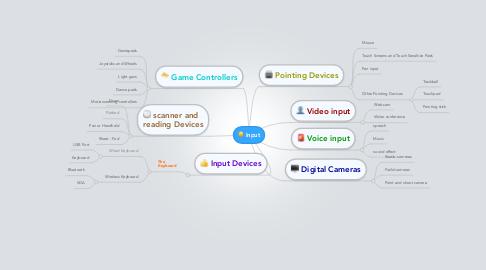 Mind Map: Input